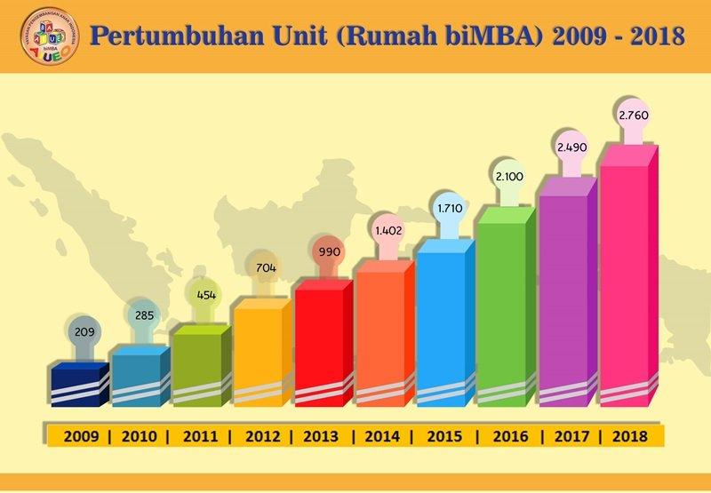 Grafik Pertumbuhan Unit / Cabang biMBA-AIUEO