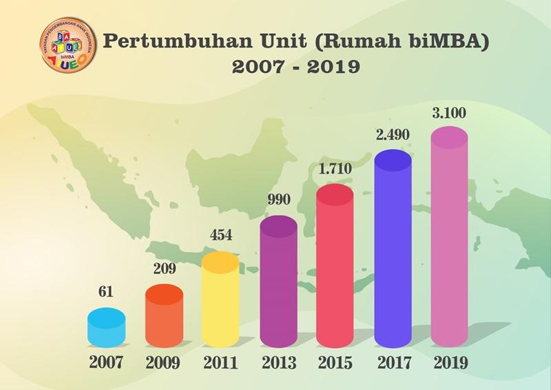 Grafik Pertumbuhan Unit / Cabang biMBA AIUEO